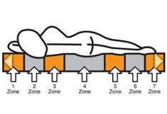 tonnentaschenfederkern matratze f a n proaktiv t matratzen testsieger. Black Bedroom Furniture Sets. Home Design Ideas